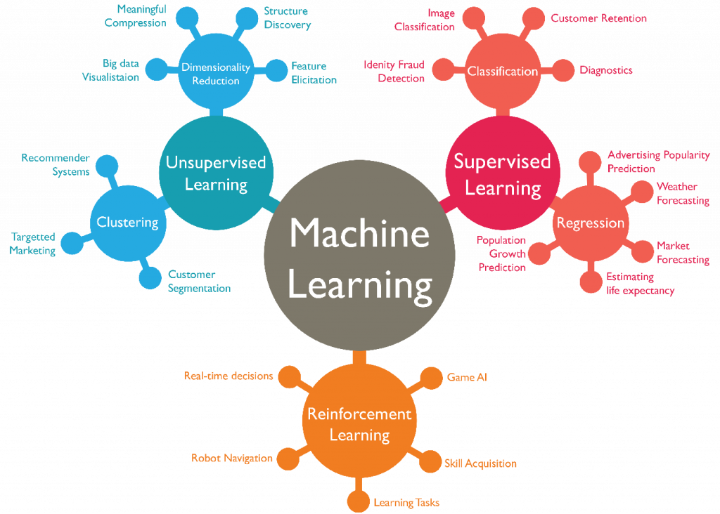 Top 10 skills required for a data scientist - Machine Learning